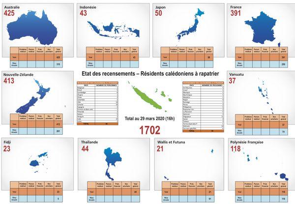 Rapatriement des Calédoniens bloqués, listing au dimanche 29 mars