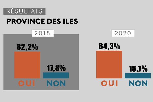 Référendum 2020, comparatif avec 2018, province des Îles