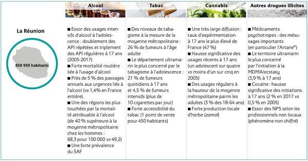 Consommation drogue La Réunion