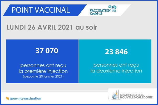 Point vaccinal du 26 avril 2021