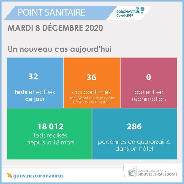 Point sanitaire du 8 décembre 2020