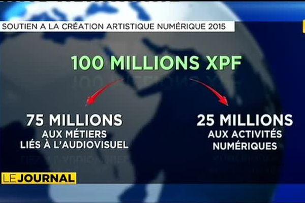 FIFO : 100 millions CFP pour développer la création audiovisuelle et numérique