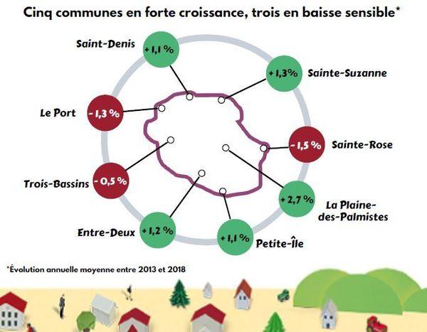 Croissance démographique dans les communes 2013-2018