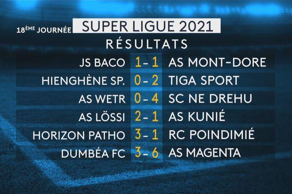 Super ligue 2021, résultats 18e journée