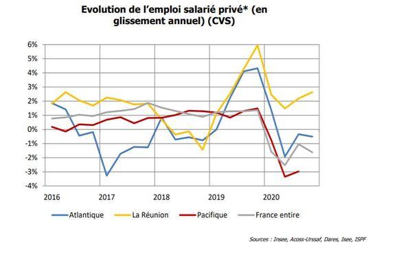 évolution de l'emploi salarié privé 2016-2020