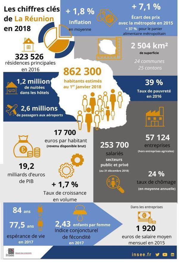 Tableau démographie Réunion