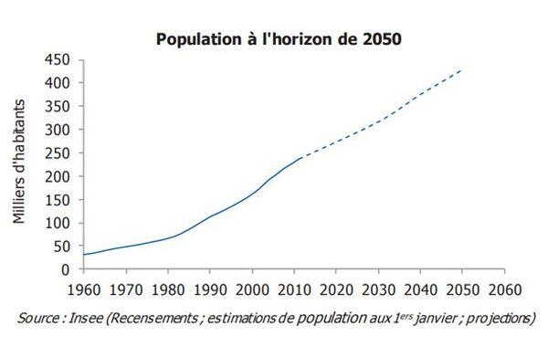 Population Guyane