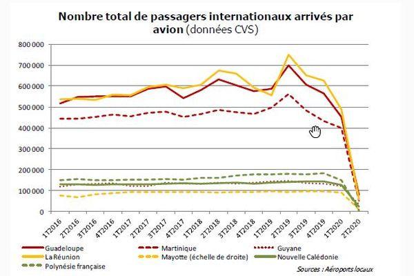 Passagers internationaux