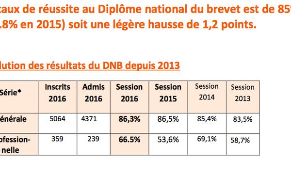 Taux réussite DNB 2016