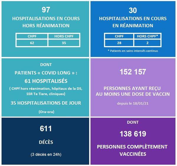 Covid-19 : la pression hospitalière baisse