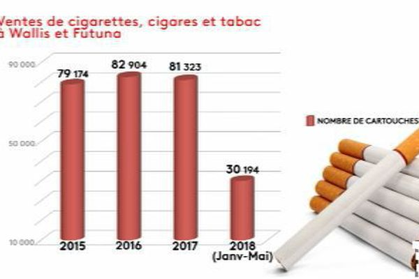 Ventes tabac Wallis et Futuna