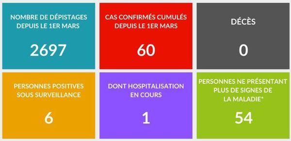 60 cas de covid-19
