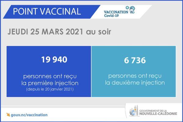 Point vaccinal du 25 mars 2021