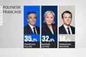 Présidentielle : Fillon et Le Pen arrivent en tête en Polynésie