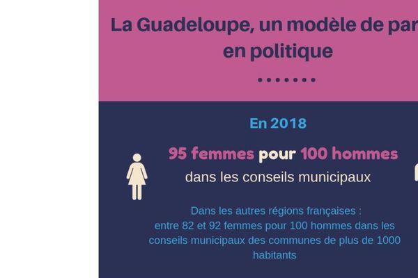 Guadeloupe modèle parité