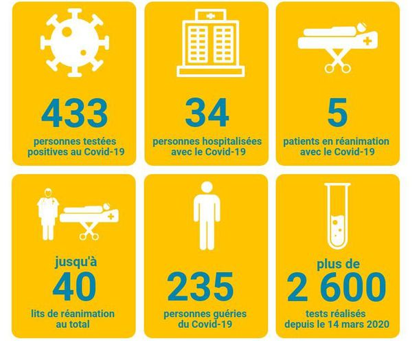 Mayotte en chiffres coronvirus