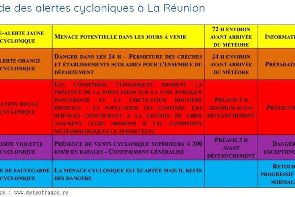 Guide alertes cyclonique à La Réunion