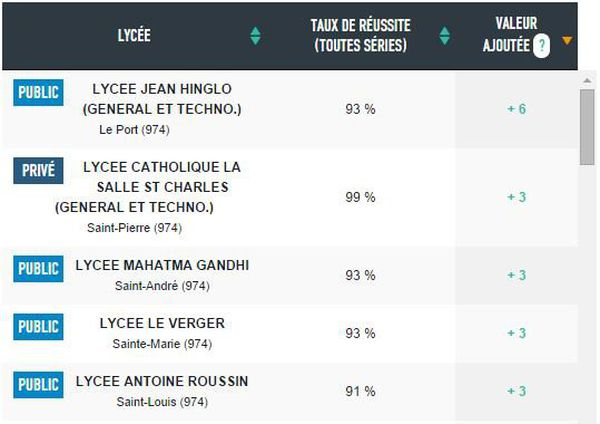 Classement lycées 2014 La Réunion Le Monde