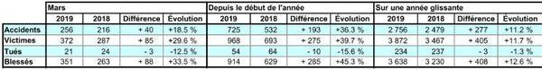 sécurité routière mars 2019 chiffres