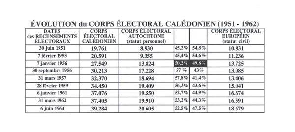 Evaluation du corps électoral tableau