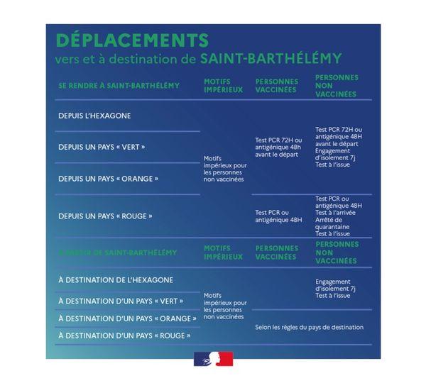 Déplacement vers et à destination de Saint-Barthélemy