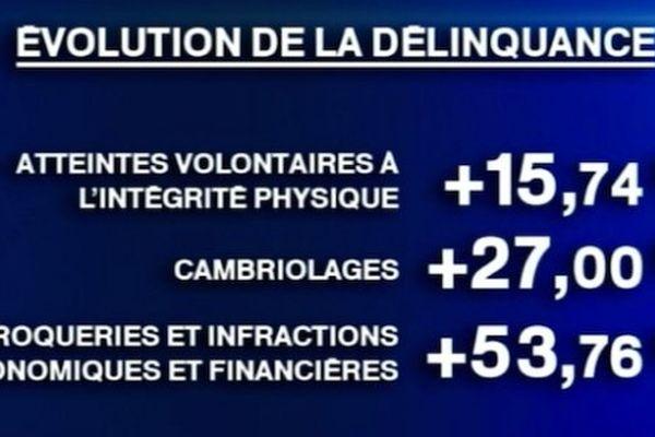 délinquance-chifrres-270214