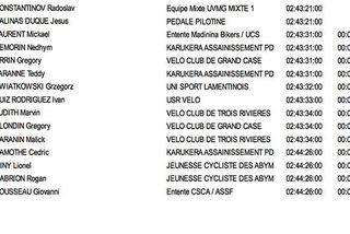 Classement général cyclisme Etape 1 Marie-Galante