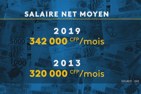 Evolution des salaires calédoniens entre 2013 et 2019