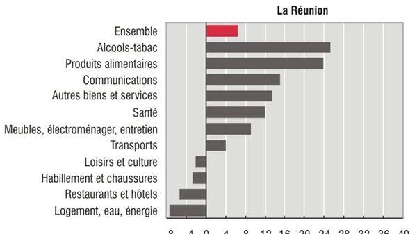 Evolution du coût de la vie à La Réunion