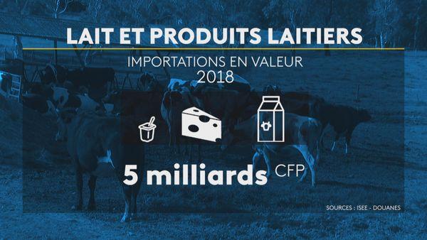 Filière lait importations en valeur
