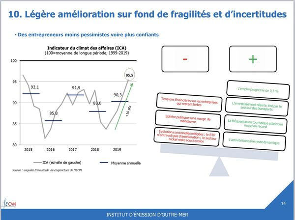 IEOM, rapport 2019, indicateur du climat des affaires