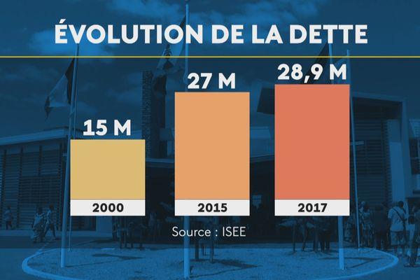 Evolution de la dette des communes