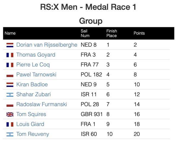Championnats du monde de RS-X 2020 en Australie, résultats de la medal race