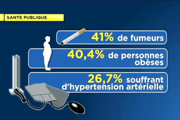 Les chiffres alarmants de l'étude de la Direction de la Santé
