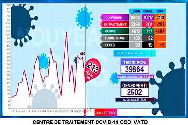 Bilan 29 juillet 2020 covid 19 Madagascar