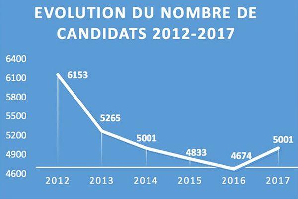 Evolution du nombre de candidats