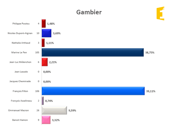 Gambier