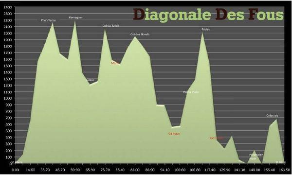 Grand Raid 2013 : Profil de La Diagonale des Fous
