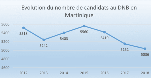 Evolution nombre de candidats au DNB