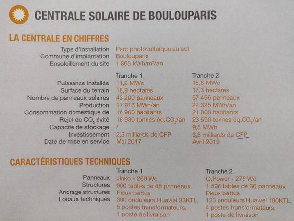 Hélio Boulouparis en chiffres