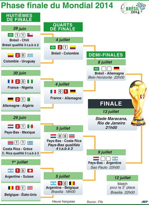 Infographie 1/2 finale