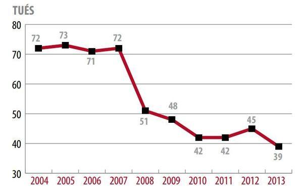Stats secu routiere La Réunion 2004-2013