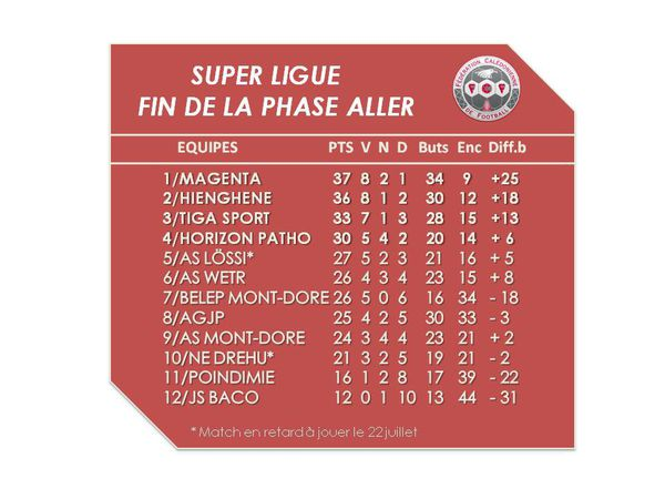 Le classement Super Ligue après la phase aller.