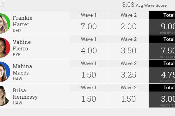 Classement Wahine Pipe Pro