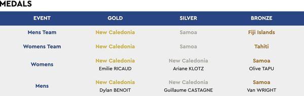 Samoa 2019, résultats du golf