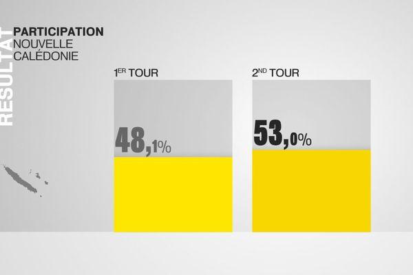 Comparaison 1er tour 2ème tour élection présidentielle
