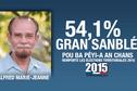 La liste d'Alfred Marie-Jeanne remporte les élections territoriales 2015