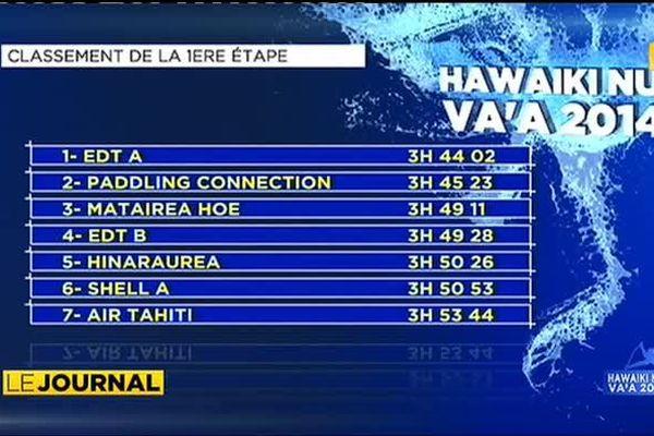 Hawaiki nui : l'élite au rendez vous