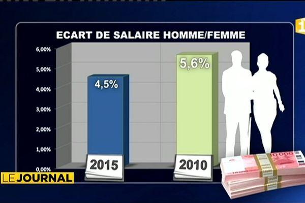 Parité hommes/femmes : La réalité des chiffres