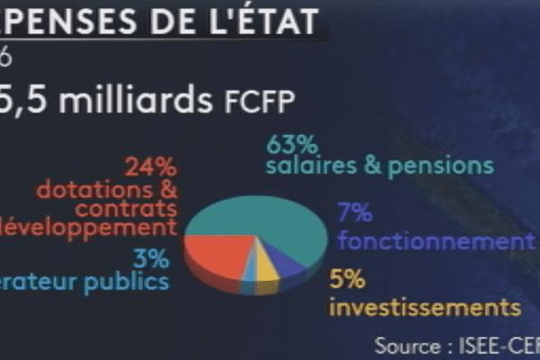 Répartition des transferts financiers de l'Etat